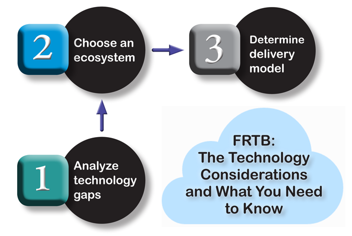 FRTB: The Technology Considerations and What You Need to Know