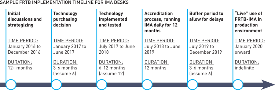 FRTB Implementation Suggested Timeline for IMA Desks