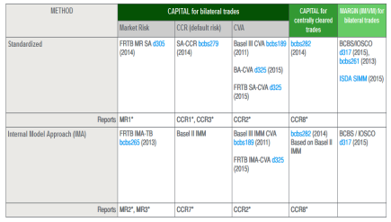 Regulatory Guide to Understanding Bank Capital and Margin Requirements